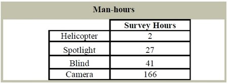 Man Hours for Various Deer Survey Methods