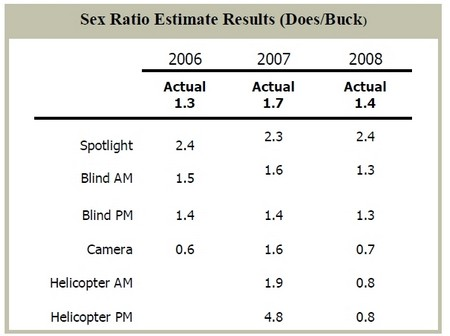 Deer Sex Ratio - Deer Survey
